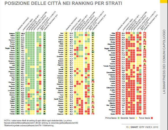 italia smart city index 2016